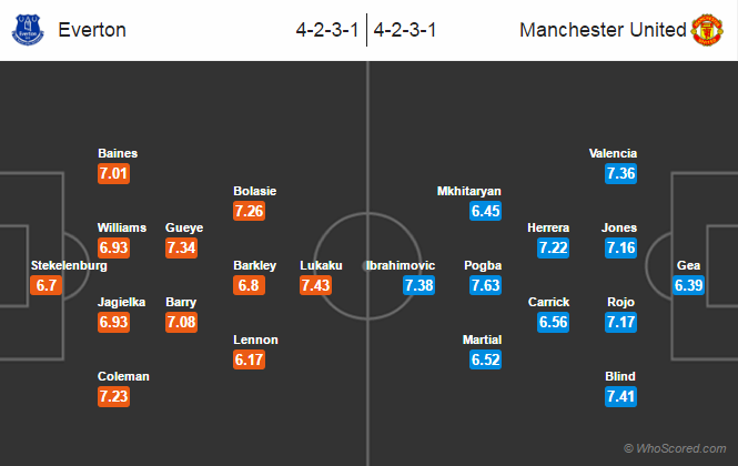 Possible Lineups, Team News, Stats – Everton vs Manchester United