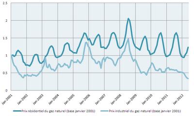 Energie et développement - Effet du gaz de schiste sur les prix du gaz à la consommation aux Etats-Unis