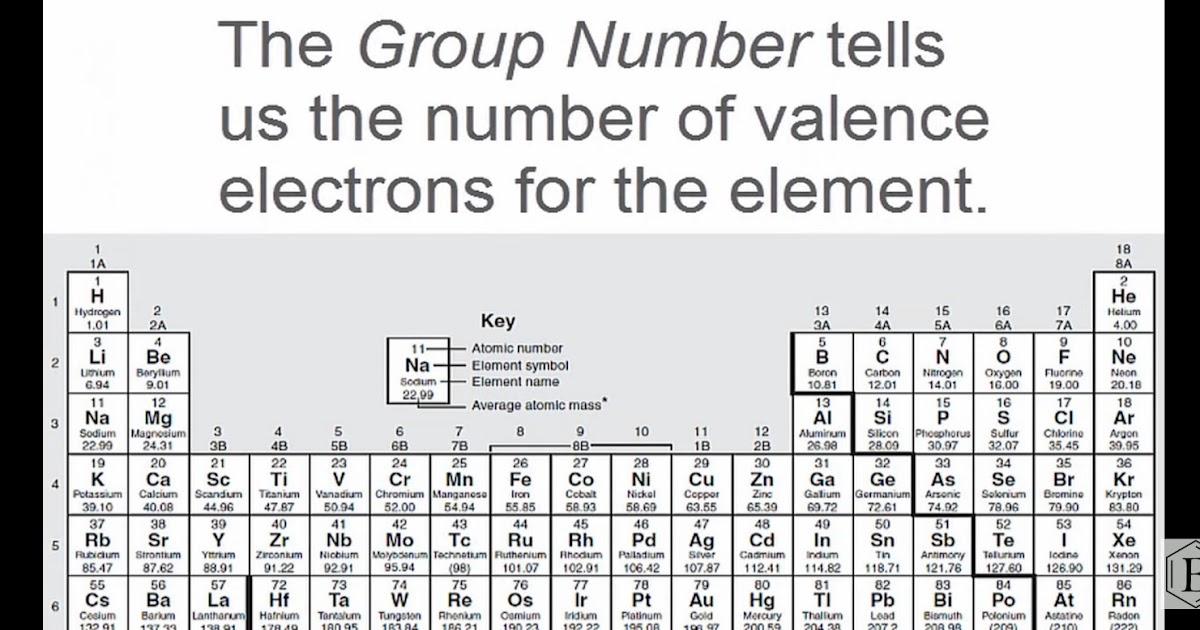 Lewis Dot Structure for Aluminum(Al)||Lewis Structure of Aluminum(Al)Chemistry291 Hand Note