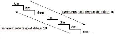 Tangga satuan jarak dalam SI