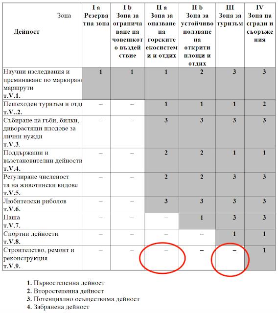 """Таблица 32 от Плана за управление на НП """"Пирин"""""""