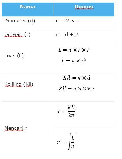 Cara Menghitung Keliling Lingkaran : menghitung, keliling, lingkaran, Lingkaran