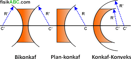 tiga jenis lensa cekung, yaitu lensa dobel cekung/cekung ganda (bikonkaf), lensa cekung-datar (plan-konkaf), dan lensa cekung cembung (konkaf-konveks)
