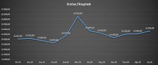 endonezya ekonomisi 2020