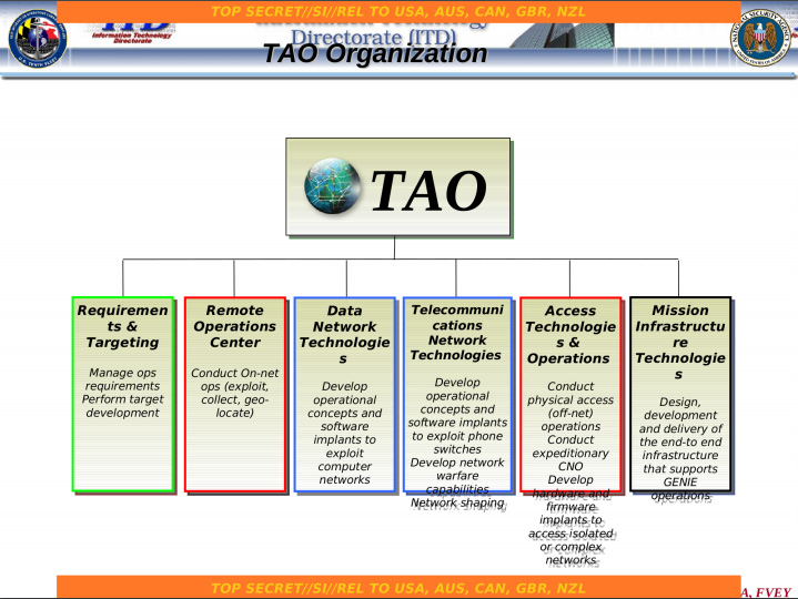 Electrospaces net: NSA's TAO Division Codewords