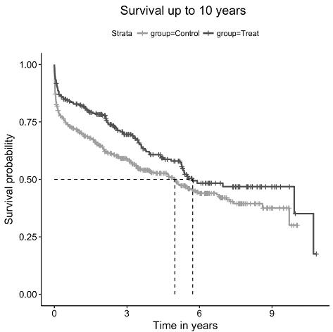 図:tPA治療での10年間の生存率