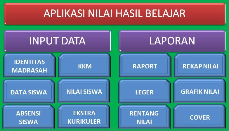 Download Aplikasi Penilaian Hasil Belajar Semester 1 Sd Mi