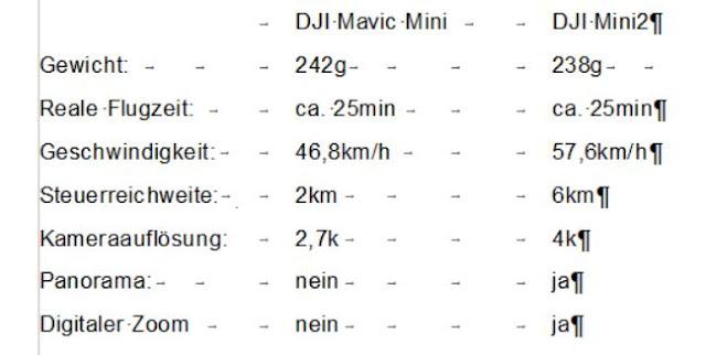 Technische Daten der DJI Mavic Mini & Mini2