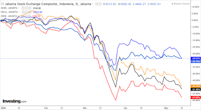 asing jual saham perbankan besar indonesia
