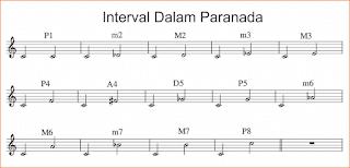 interval dalam paranada