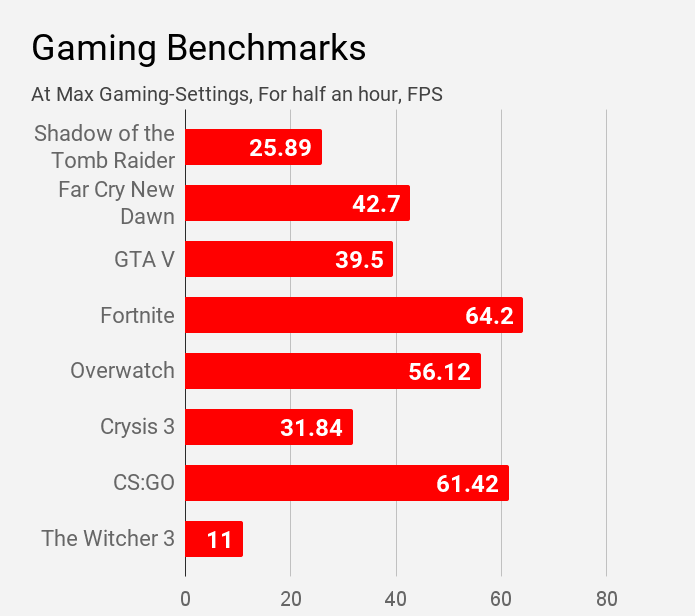 Dell Inspiron 3593 gaming benchmarks.