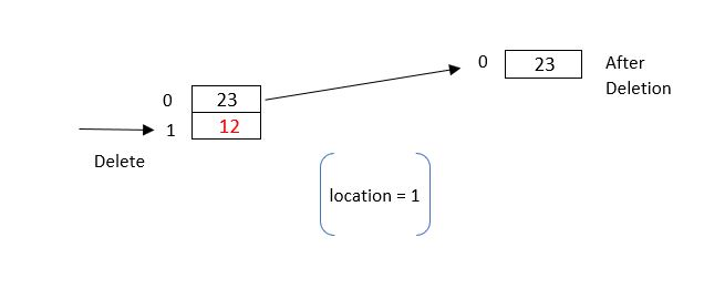 Array for Deletion :