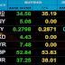 جلسة تحليل أزواج العملات ما قبل إفتتاح الأسواق 30 مايو