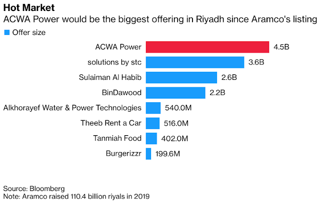 #Saudi Energy Firm ACWA Sets IPO Price at Top End of Range - Bloomberg