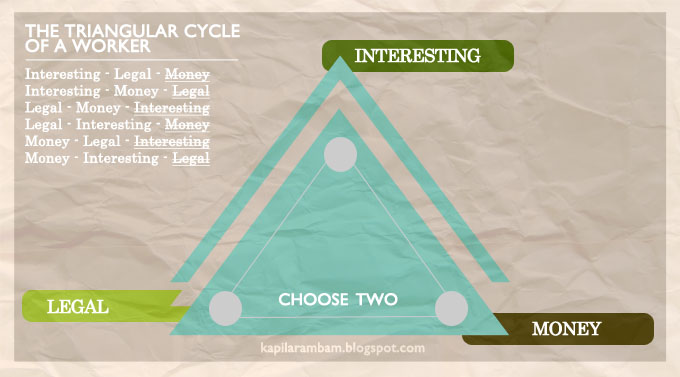 The Triangular Cycle of a Worker