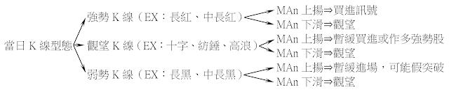 單一均線的運用 股價突破n日均線(MAn)