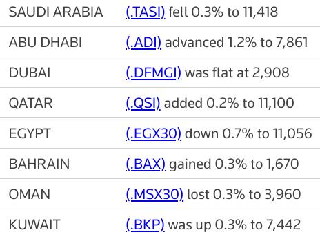 MIDEAST STOCKS #AbuDhabi bourse hits record high; #Saudi snaps 5-day rally | Reuters