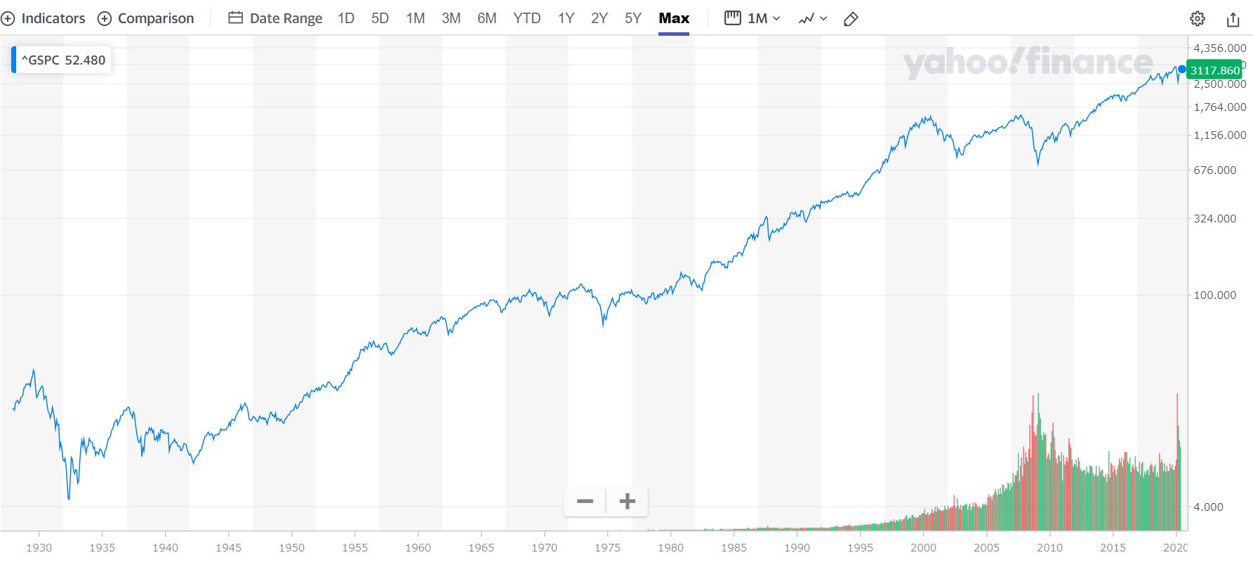 1930年以前から2020年まで右肩上がり