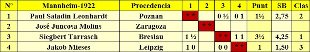 Clasificación por orden del sorteo inicial del Torneo de Mannheim-1922