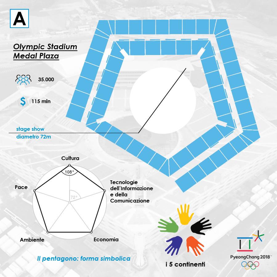 pyeongchang stadio olimpiadi invernali infografica