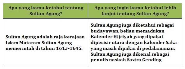 Apa yang kamu ketahui tentang Sultan Agung?