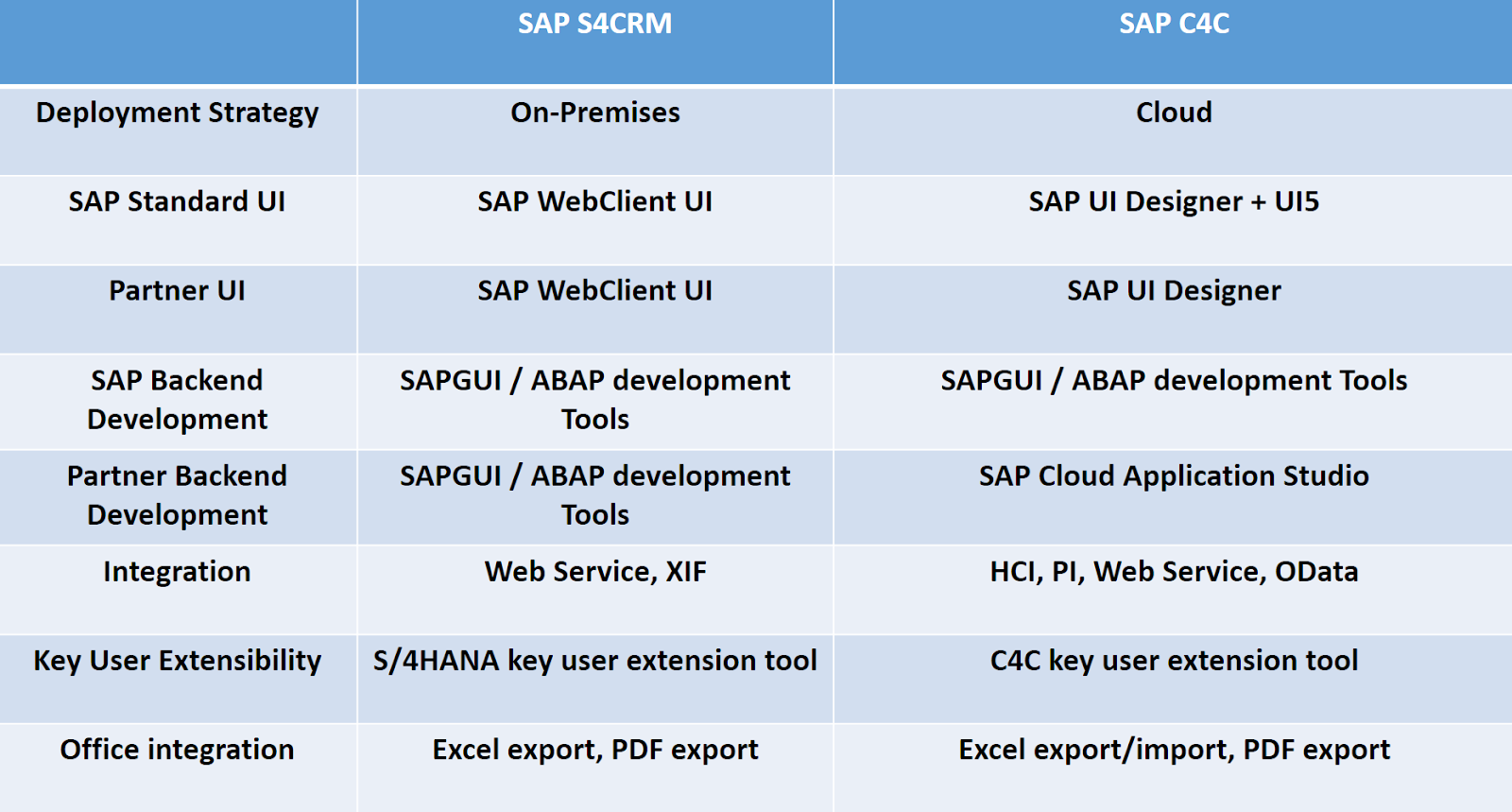 SAP ABAP Central: Technical comparison between S4CRM and C4C
