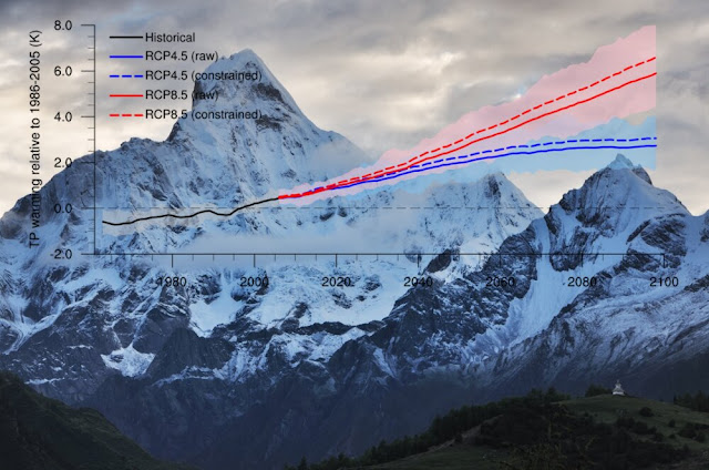 Tibetan Plateau will warm faster than expected