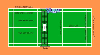 Gambar Lapangan Bulu Tangkis (Badminton) Beserta Keterangannya