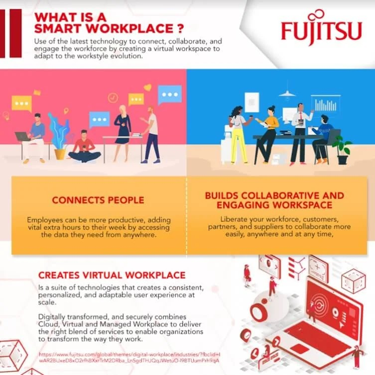 What Makes a Workplace Future-Ready?