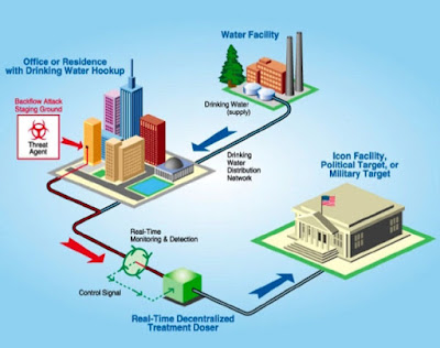 SCADA system for water distribution
