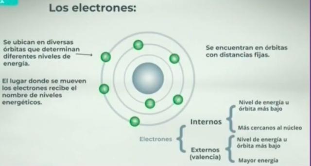 electrón interno