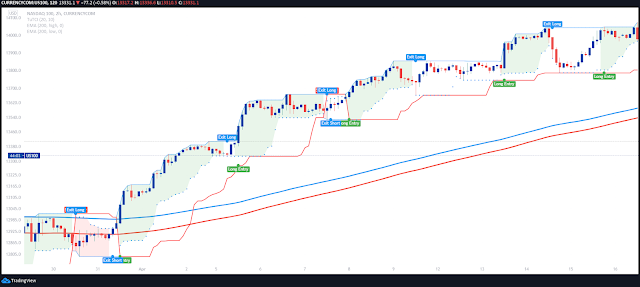 Turtle Trading with 200 EMA Channel