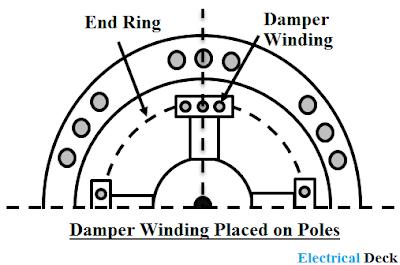 Damper winding