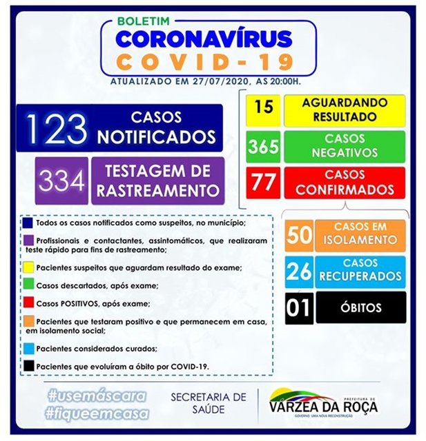 77 CASOS DO NOVO CORONAVÍRUS (COVID-19) EM VÁRZEA DA ROÇA-BA