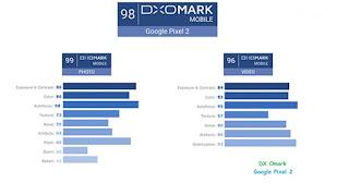 Xl merupakan smartphone terbaru dari Google yang mempunyai spesifikasi tinggi yang bersain Google Pixel 2, Kalahkan iPhone X Sebagai Smartphone dengan Kamera Terbaik Versi DxOMark