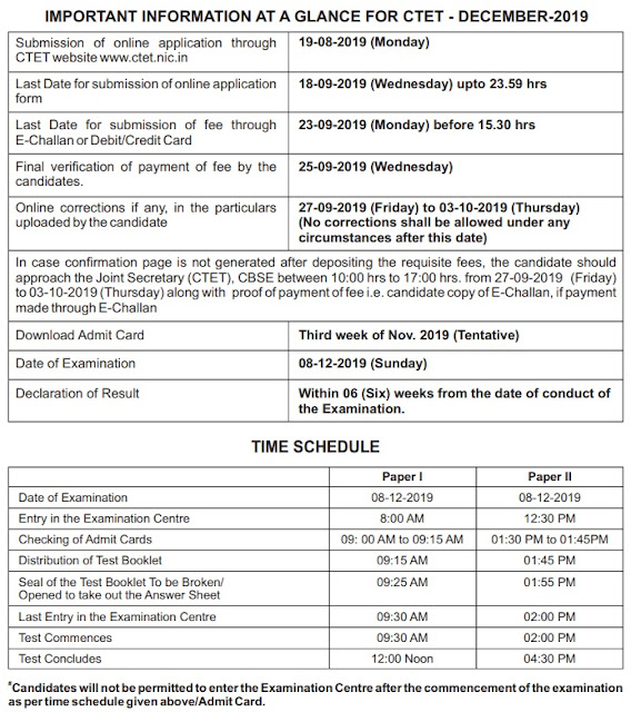 CTET Schedule date and timings of the important events