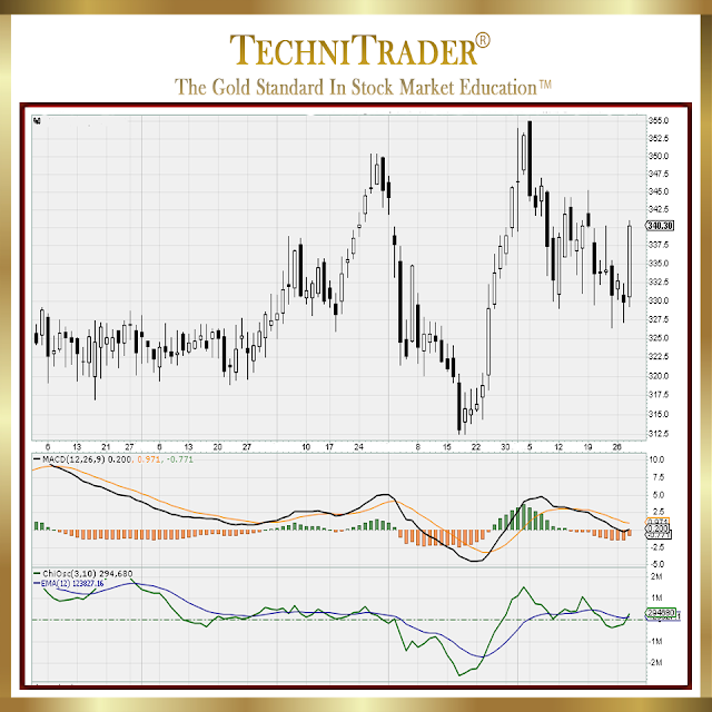 stockcharts chart 2 whats better than macd - technitrader
