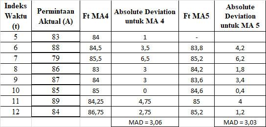 Mean Absolute Deviation di Excel