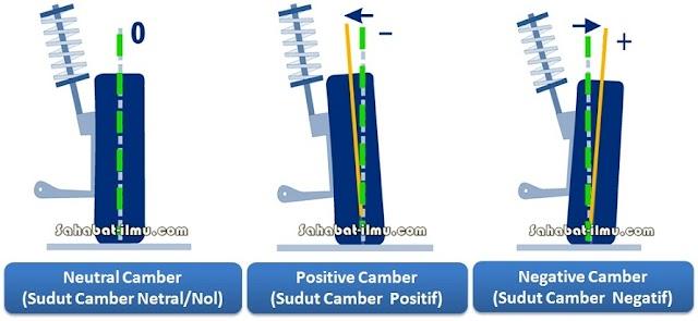 Materi Sudut Camber -  Pengertian, Fungsi, dan Pengaruh Sudut Camber (Camber Angle)