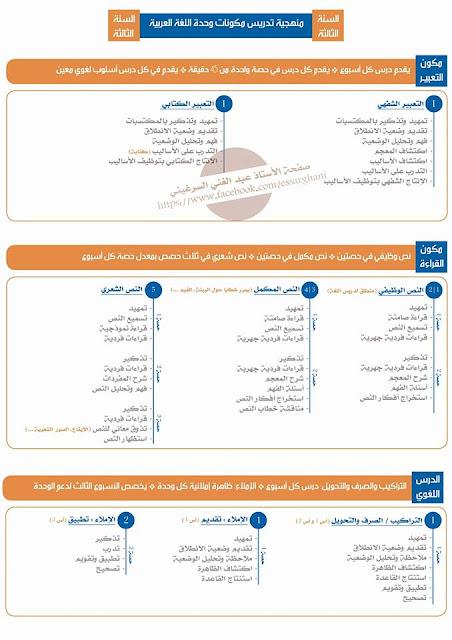 منهجية تدريس أغلب مكونات وحدة اللغة العربية للمستوى الثالث