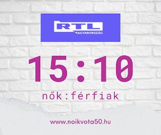 Az RTL Magyarország szerkesztőségében 15:10 a nők és férfiak aránya