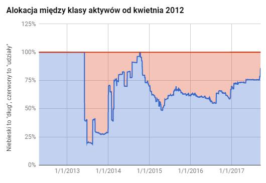 Jak podzielić oszczędności między fundusze IKE?