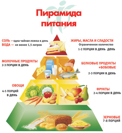Полезное и здоровое питание на каждый день