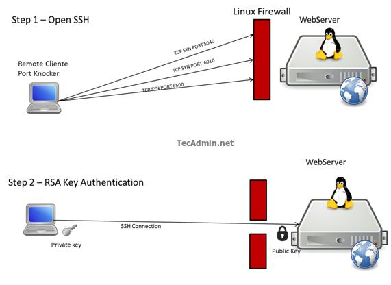 Bảo mật kết nối SSH bằng cơ chế Port Knocking trên CentOS