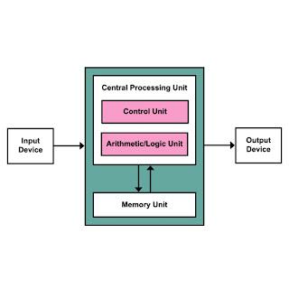 block diagram of computer,  computer diagram with its parts,  explain the block diagram of computer in details,  block diagram of digital computer,   block diagram of digital computer,  block diagram of computer in English,  block diagram of computer