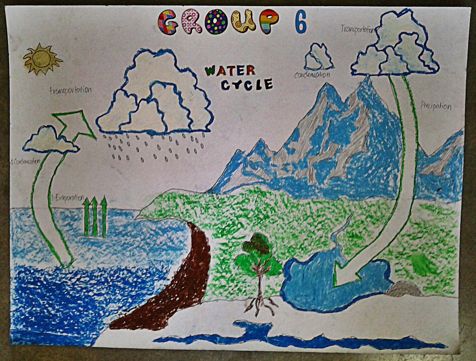 Braintablet Water Cycle Activity
