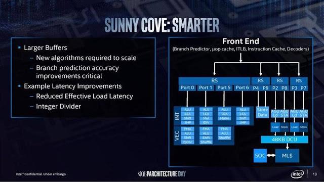 """Intel trình làng kiến trúc chip thế hệ mới """"Sunny Cove"""" ảnh 2"""
