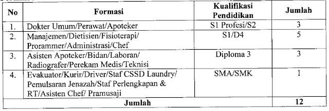 Lowongan Kerja Rumah Sakit Universitas Hasanuddin