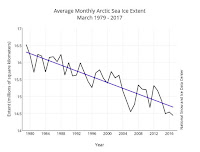 March sea ice extent has been declining by 2.74 percent per decade. (Chart: NSIDC) Click to Enlarge.