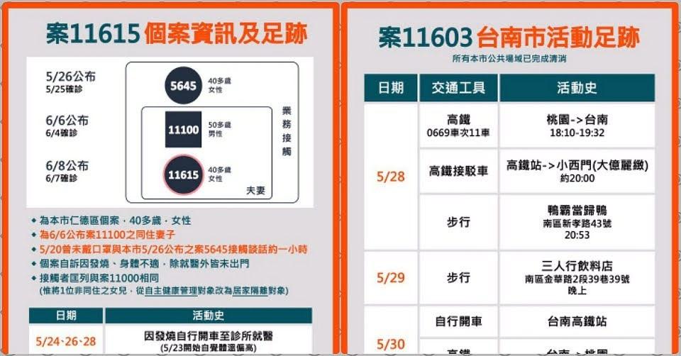 6/8台南新增1例確診者 另有1例桃園確診者與市府人員接觸 個案資訊與足跡